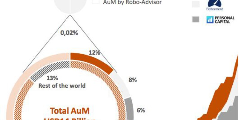 Robo Advisors Are Expanding Rapidly and Challenging Swiss Market