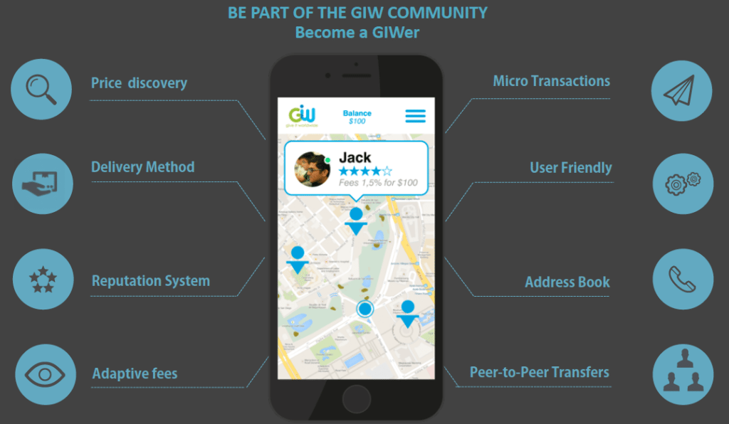 giw product platform features