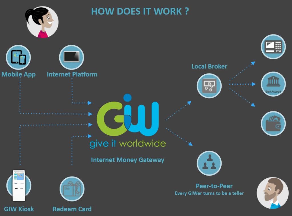 giw remittance