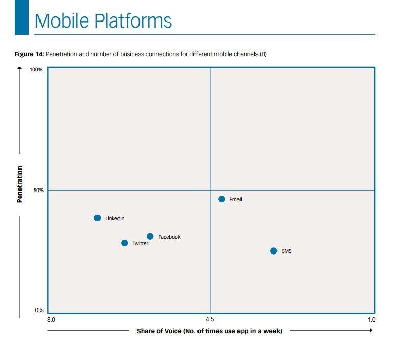 mobile platforms share of voice social media