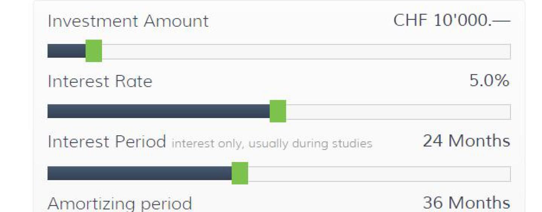 Splendit: Switzerland's First Peer-to-Peer Student Loans Platform
