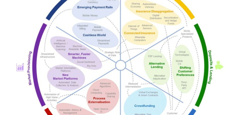 WEF Fintech Report; 6 Key Research Findings