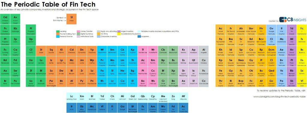 https://www.cbinsights.com/blog/fin-tech-periodic-table/