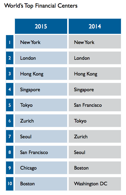 world's top financial centers