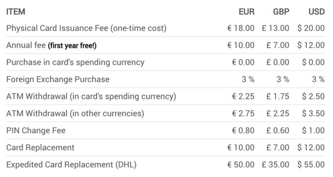 Xapo Bitcoin Debit Card Fees - http://https://support.xapo.com/