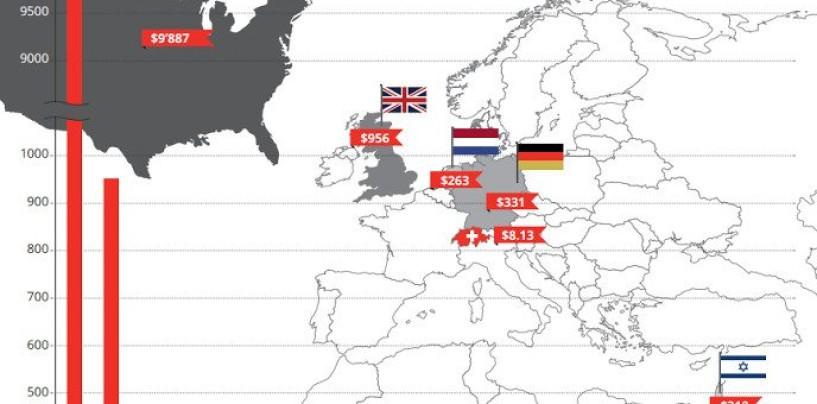 Infografik Fintech Schweiz: Wo steht die Schweiz?