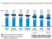 "Swiss Fintech Study ""Switzerland Needs to Seize the Fintech Opportunity"""