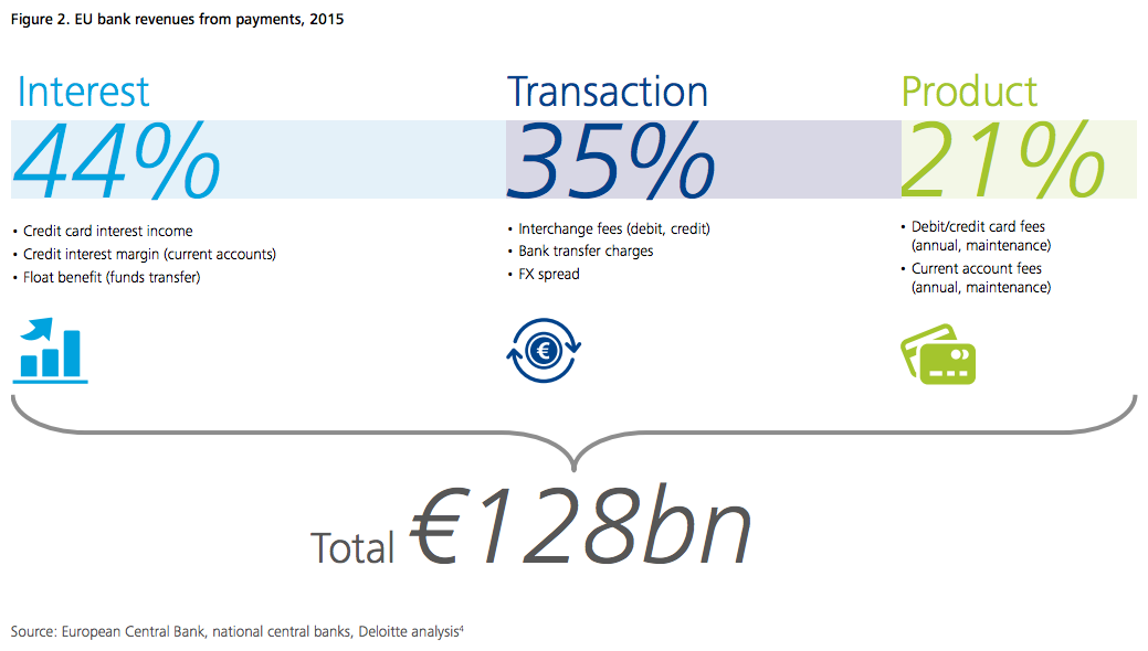 eu banks revenues from payments