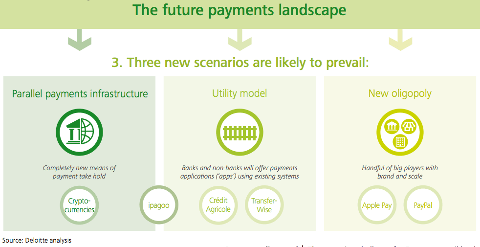 the future payments landscapes deloitte report