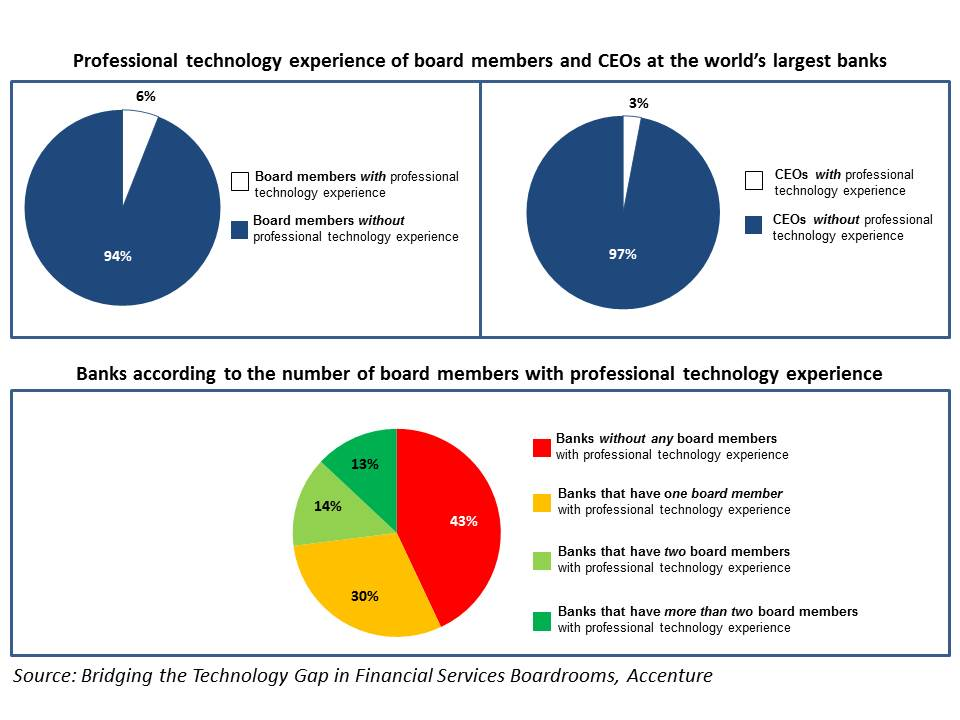 Tech Experience Bank Boardroom Accenture Report