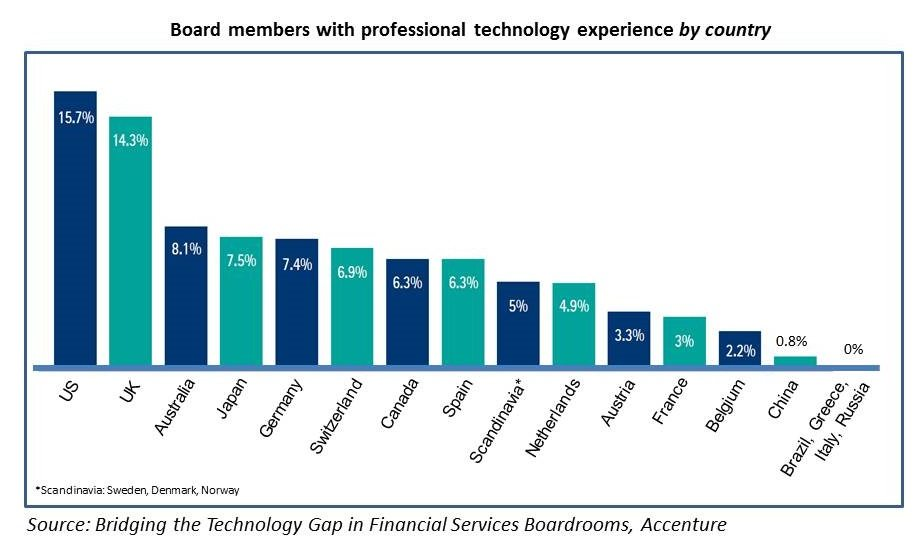 Tech experience bank boardrooms By Country Accenture