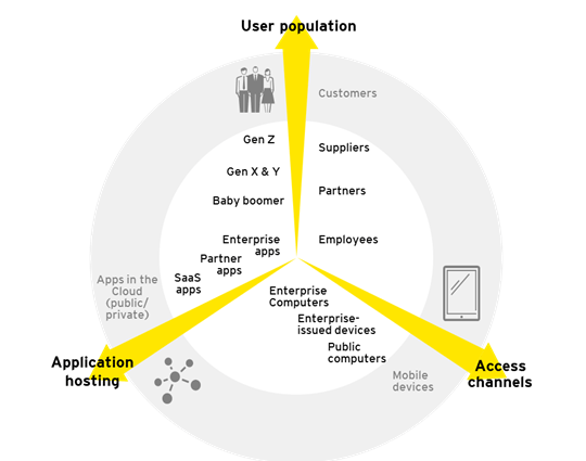 User Population