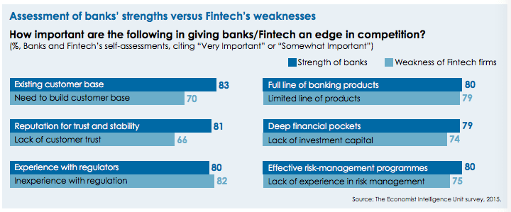 banks fintech strengths weaknesses compared EIU survey