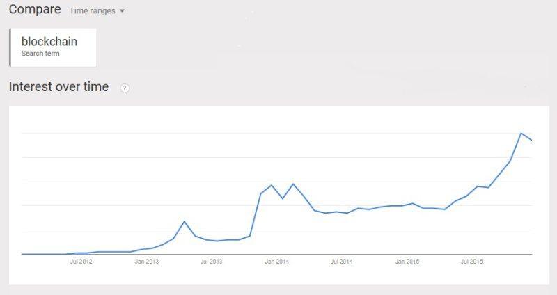 blockchain google trends