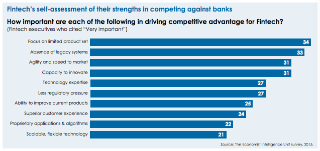 fintech strengths EIU survey