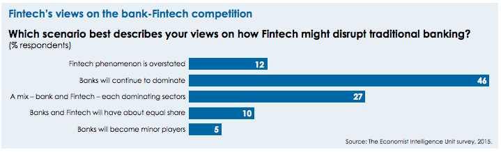fintech views on the fintech challenge EIU survey