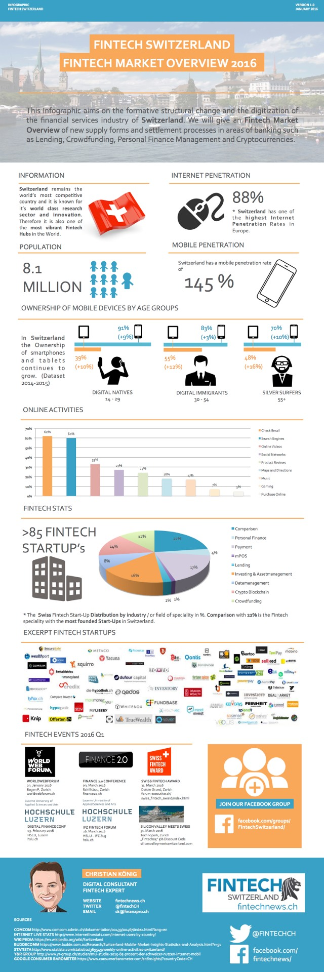 Fintech-Switzerland-Infographics-2016_klein