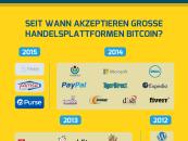 33 Gründe Warum Bitcoin auch 2016 Wachsen wird