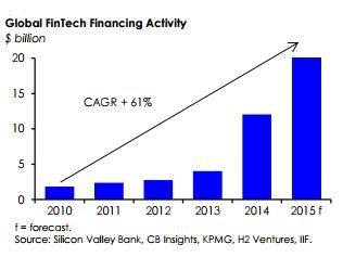 Global fintech finance activities