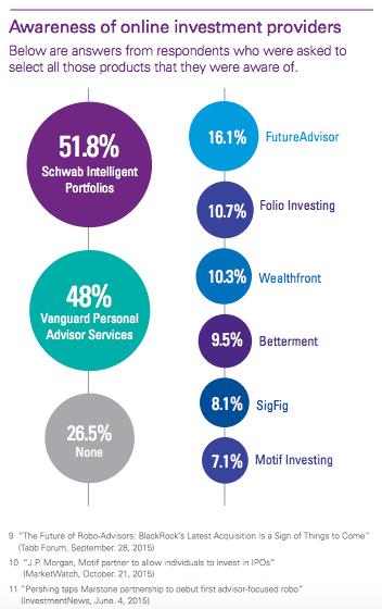 awareness of robo advisory solutions KPMG report