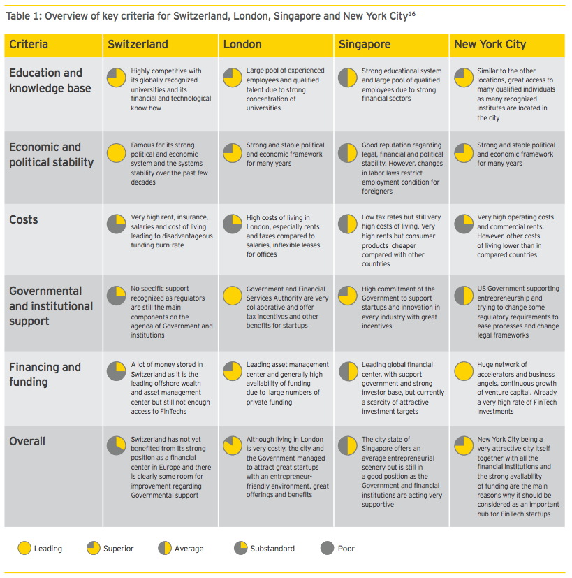 comparison table swiss fintech report 2016