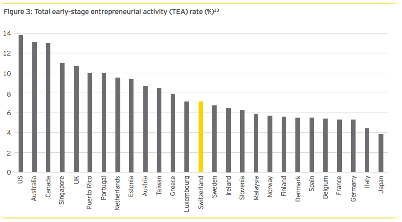early stage entrepreneurial rate swiss fintech report 2016