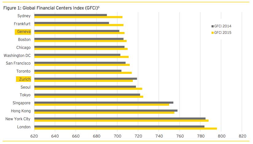 global financial centers index swiss fintech report 2016