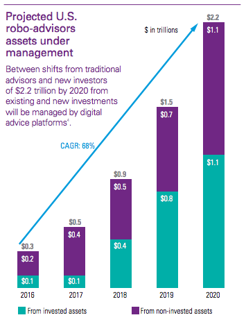 projected US robo advisors' assets under management KPMG report