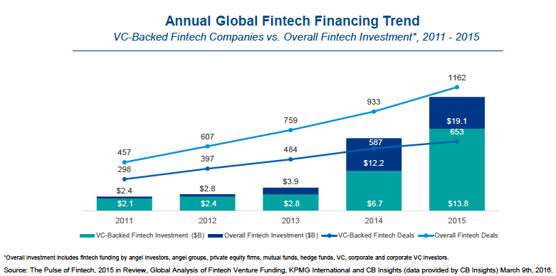 Annual Global Fintech Trend 2015 CB Insights KPMG