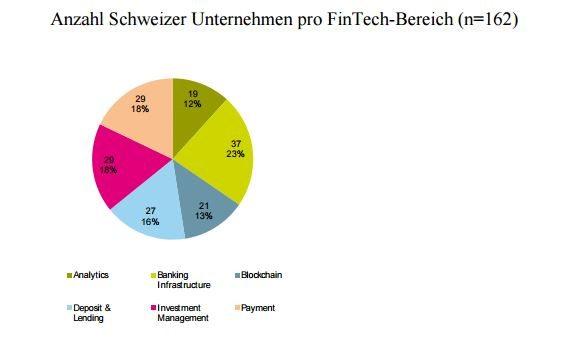Anzahl Schweizer Unternehmen im Fintech Bereich