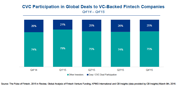 Corporate participation fintech fintech 2015 CB Insights KPMG