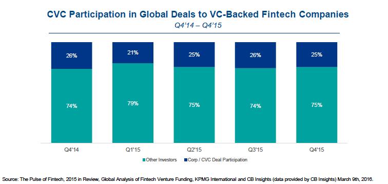 Corporate participation fintech fintech 2015 CB Insights KPMG