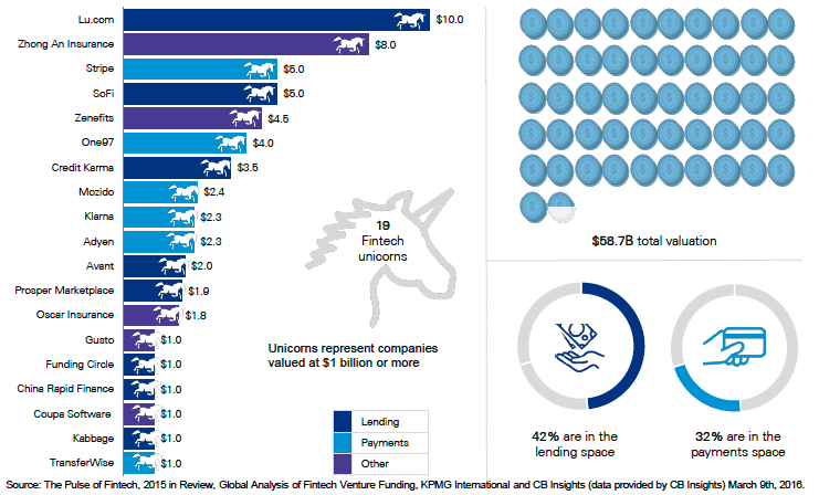 Fintech Global Unicorns Payments Lending CB Insights KPMG Report Funding