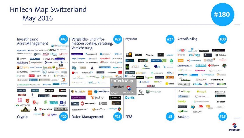 Swiss Fintech Startup Map Overview