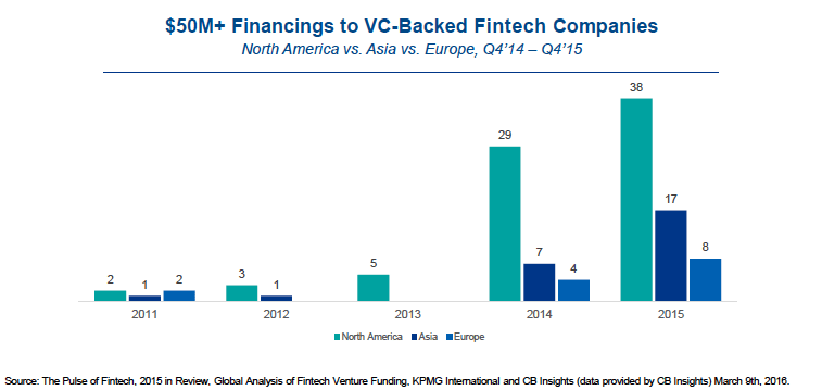 Fintech mega-rounds 2015 CB Insights KPMG report funding venture capital
