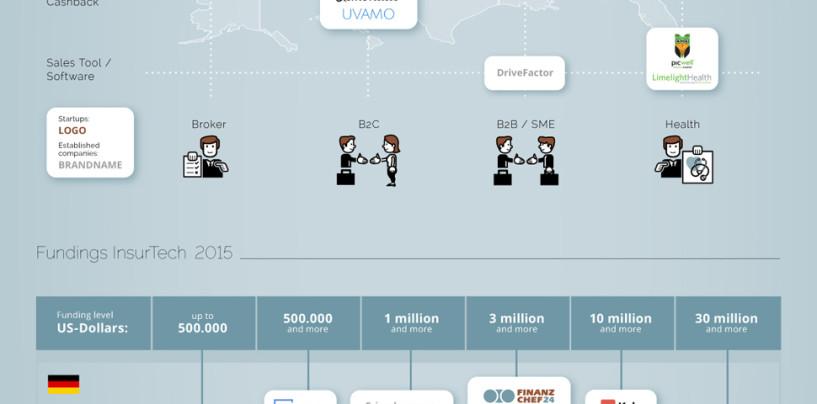Infografik zu InsurTech Finanzierungen inkl. 2 Schweizer Firmen