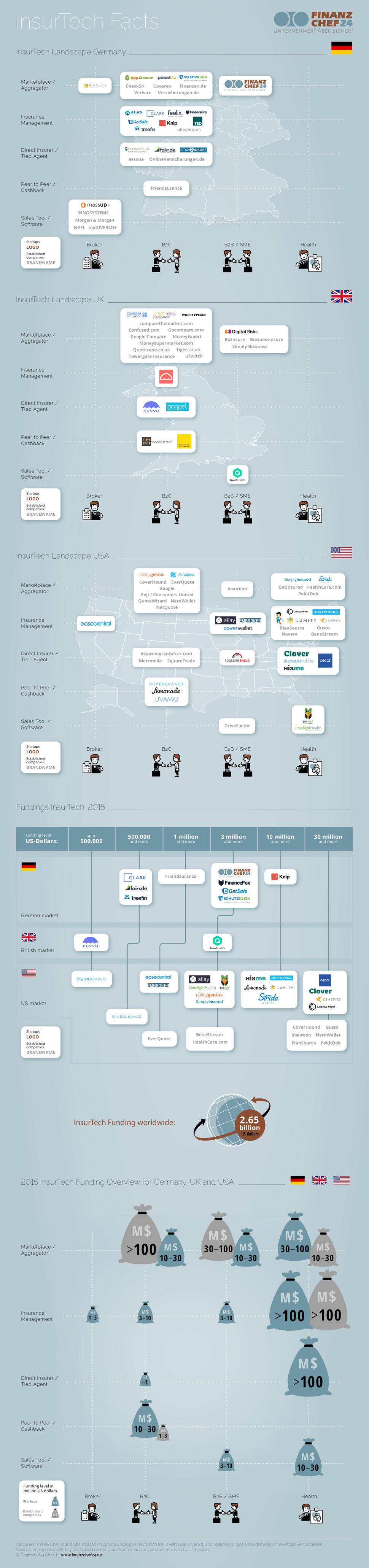 infografik insurtech-finanzierungen 2015
