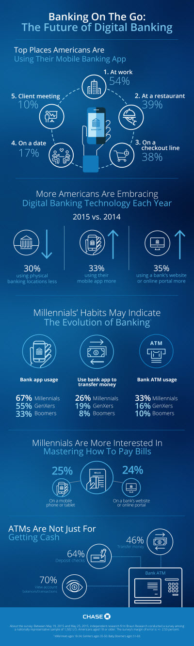 Bank on the go | fintechnews ch
