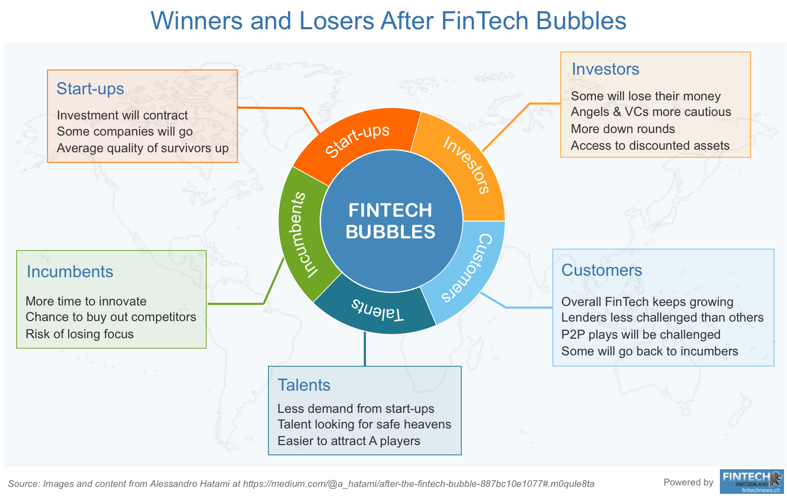 FinTech Winners vs FinTech Losers after FinTech Bubble