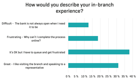 In-branch experience the battle to on-boarding Signicat report march 2016