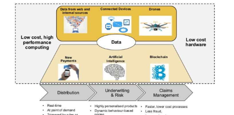 CommerzVentures Report: Blockchain Tech, Wearables & AI to Transform Insurance