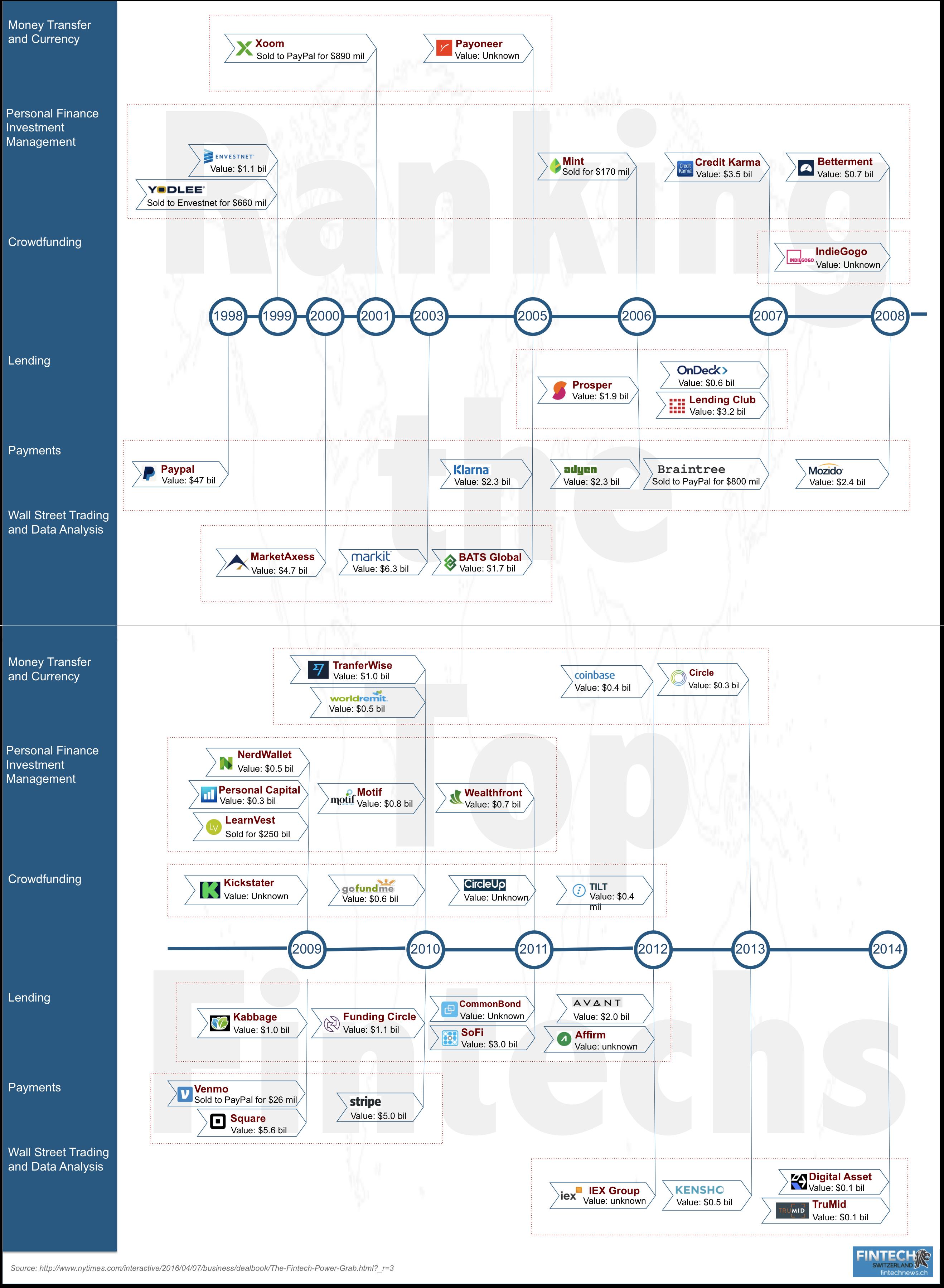 Ranking The Top Fintech Companies