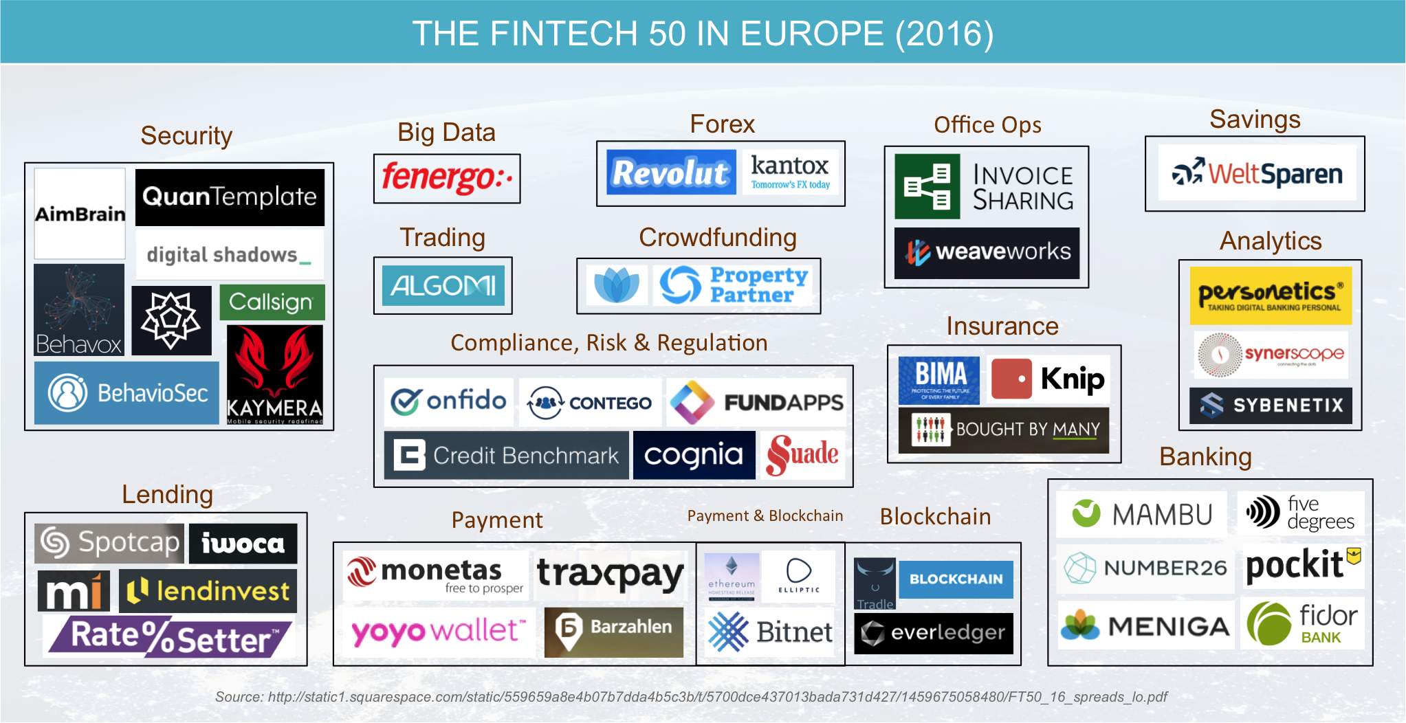 The Fintech50 in Europe 2016