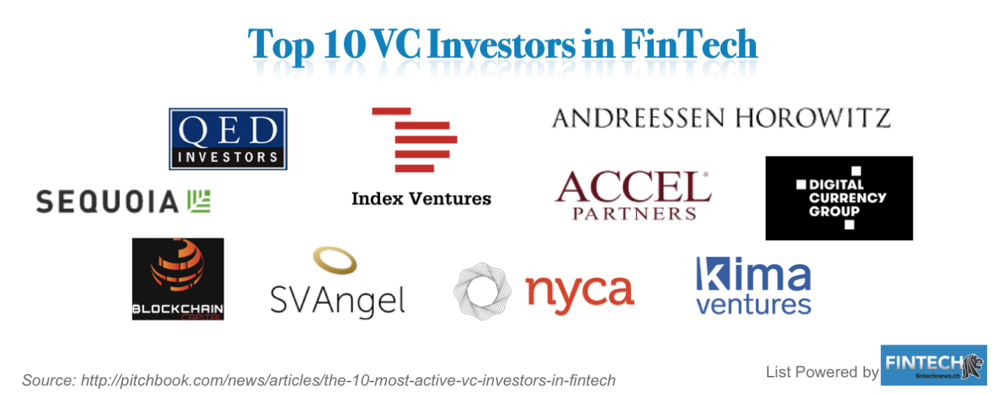 The 10 Most Active VC Investors in FinTech Worldwide