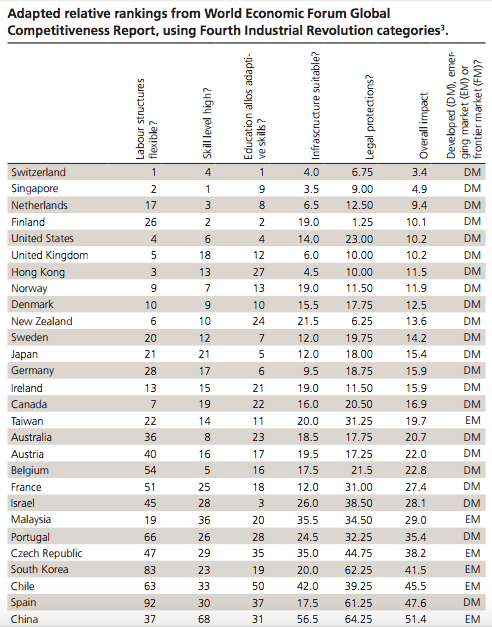 adapted relative ranking 4th industrial revolution UBS white paper