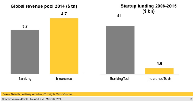 insurtech funding revenue commerzventures report