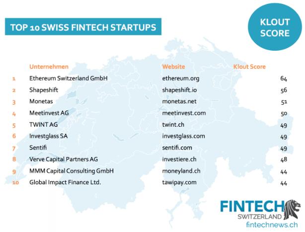 klout score fintech startups swiss social media report