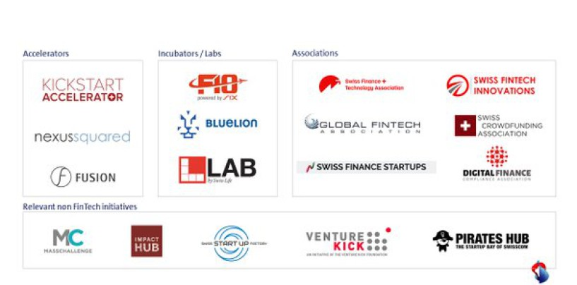 Swiss Fintech Ecosystem: Accelerators, Incubators and Associations