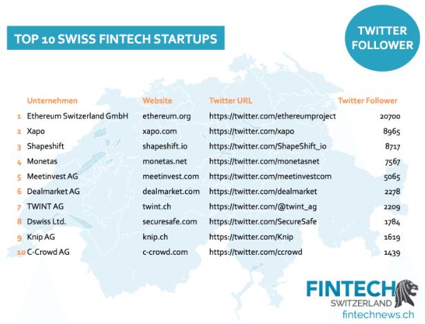twitter followers fintech swiss startup social media