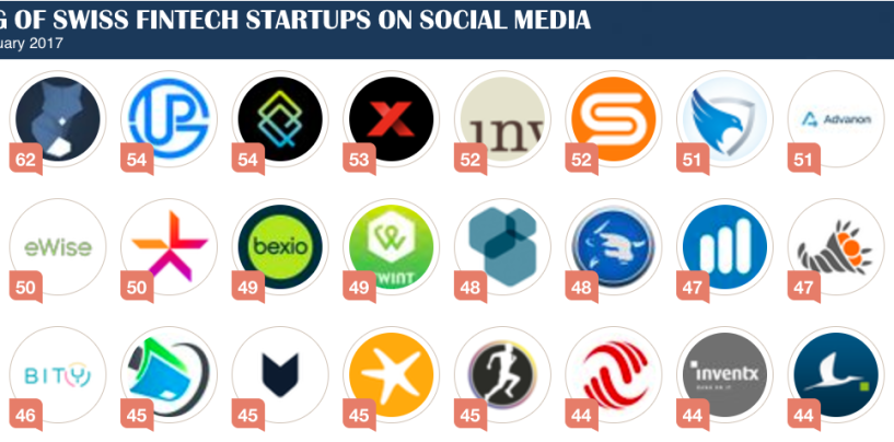 SWISS FINTECH STARTUP RANKING ON SOCIAL MEDIA
